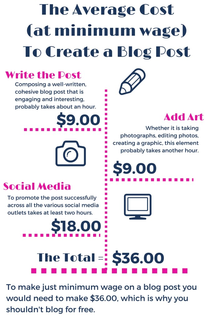 The Average Cost to Create a Blog Post - AKA Why You Shouldn't Blog for Free
